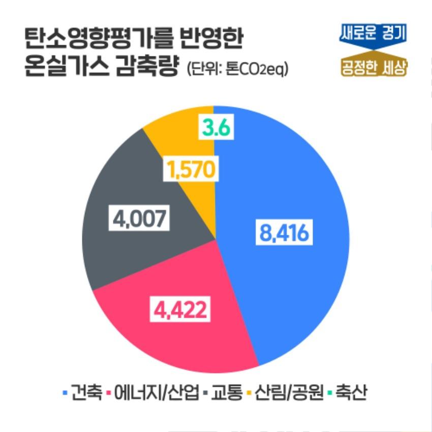 2021+경기도+예산+편성에+반영한+탄소영향평가+결과.jpg